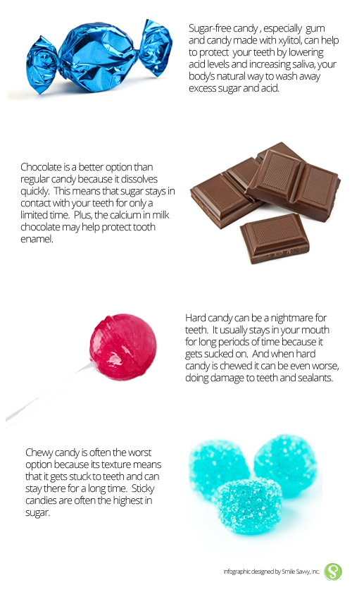 The Best and the worst candy for your teeth